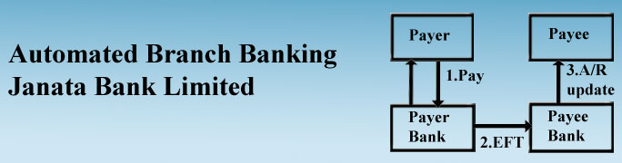 Automated Branch Banking